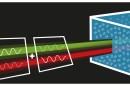 An illustration of the quantum measurement of optical rotatory dispersion. Credit: Ralf Erlinger