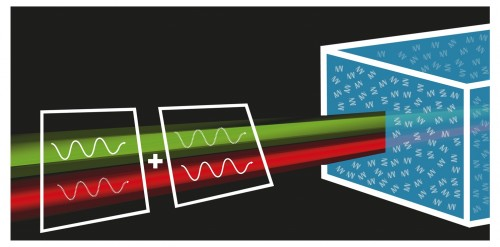 https://webresources.mq.edu.au/newsroom/wp-content/uploads/2016/10/An-illustration-of-the-quantum-measurement-of-optical-rotatory-dispersion.-Image-courtesy-Ralf-Erlinger.jpg