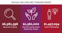 Macquarie University has received over $10 million in ARC funding